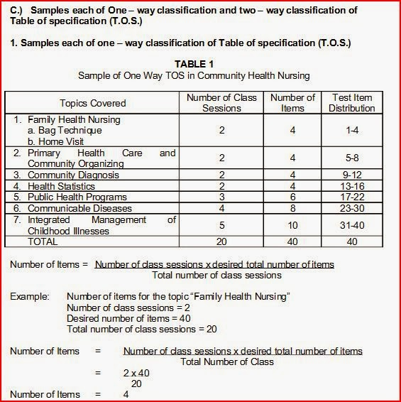 table of specification Table of specification is a plan prepared by a classroom teacher as a basis for  test construction especially a periodic test   is a two-way chart.