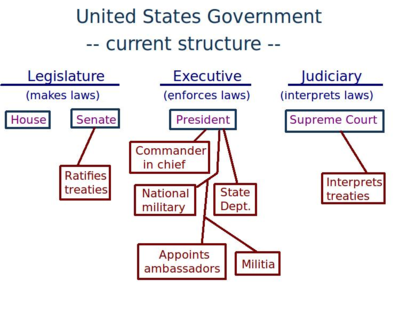 State Government Hierarchy United States Government