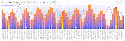 SoLunar Map December 2015 - January 2016