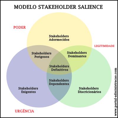 Modelo Salience de Stakeholders