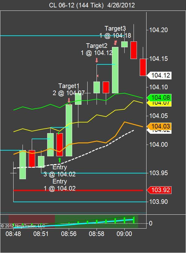 Low volume trading strategies