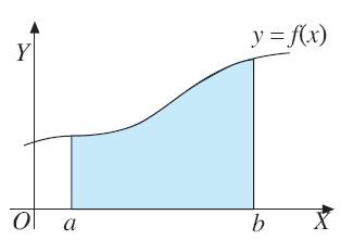 jumlahan Riemann itu mendekati luas daerah