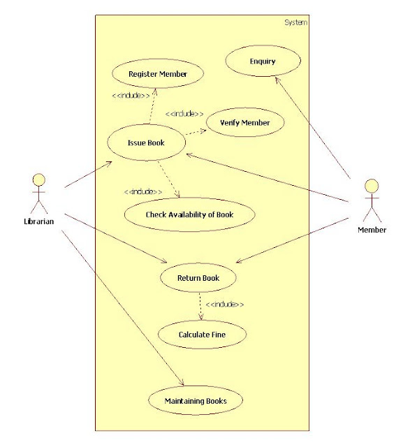 uml diagrams library management system   it kakauml diagrams library management system