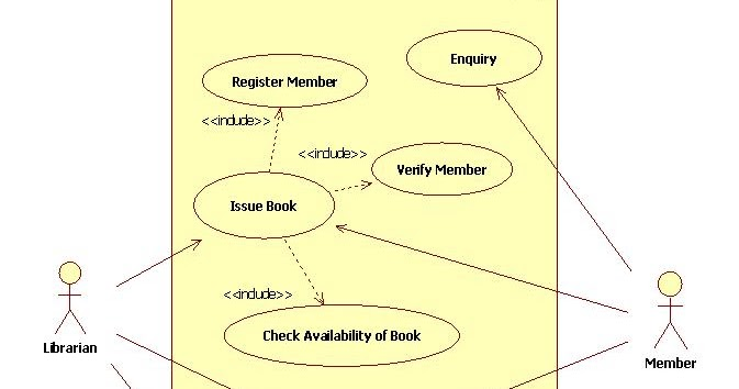 UML Diagrams Library Management System | Programs and Notes for MCA