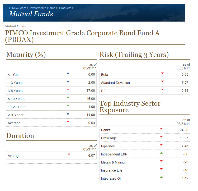 PIMCO Investment Grade Corporate Bond A Fund (PBDAX) | MEPB Financial