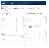 PIMCO Investment Grade Corporate Bond A Fund (PBDAX)
