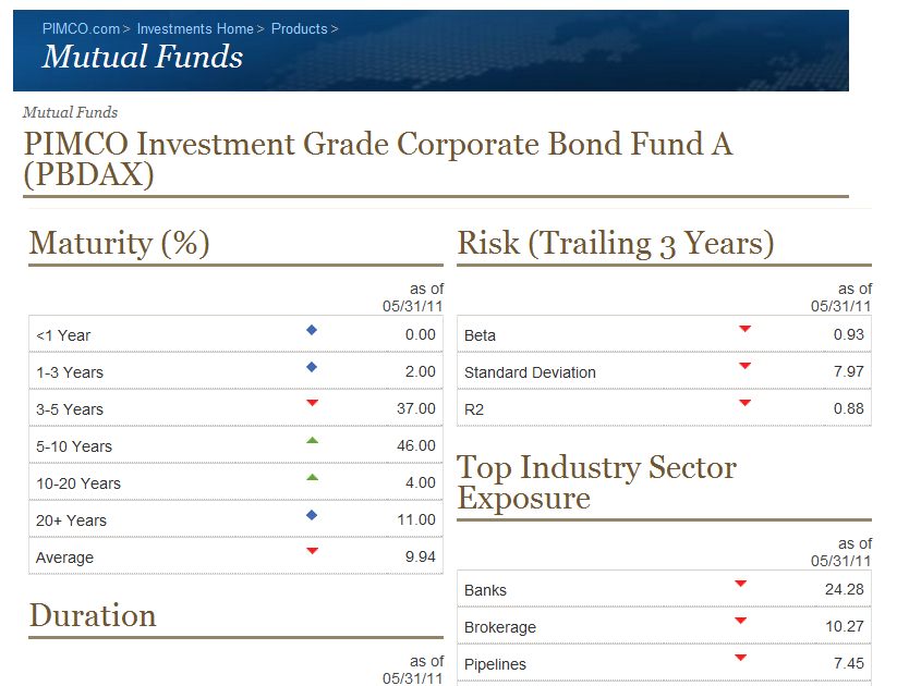 Pimco Investment Grade Corporate Bond A Fund Pbdax Mepb Financial