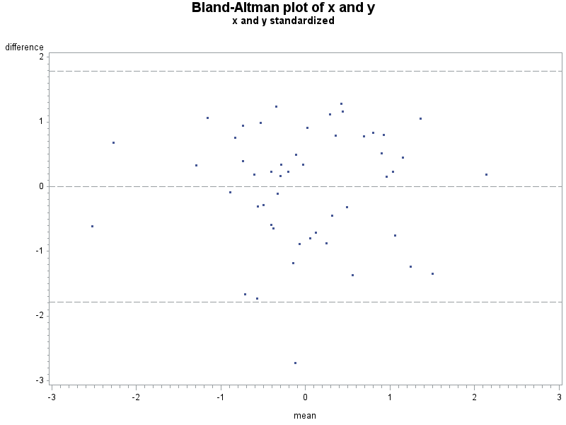 Sas And R Example 934 Bland Altman Type Plot