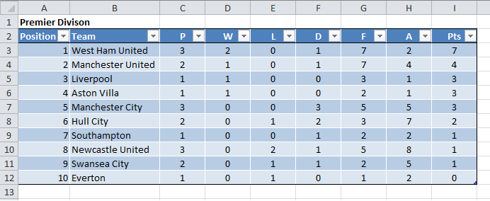 Ms office tips create an excel soccer league table generator - France league one table standing ...