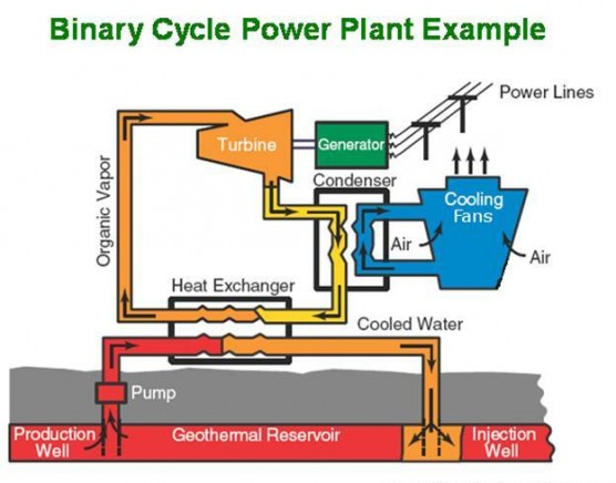 All About Power System Engineering: Geothermal Energy (PLT-Panas Bumi)