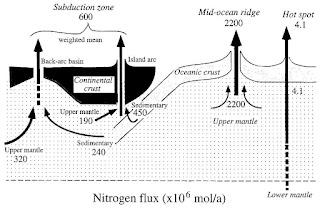 Sumber Nitrogen dari Bumi