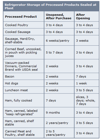 food product dating and storage times
