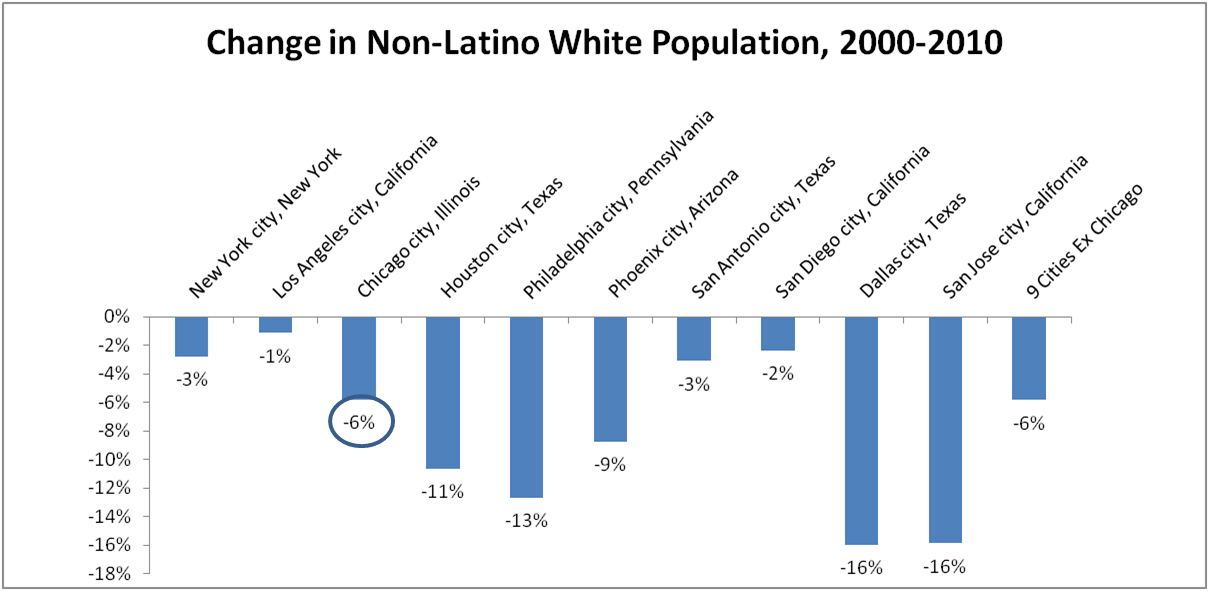 Chicago population