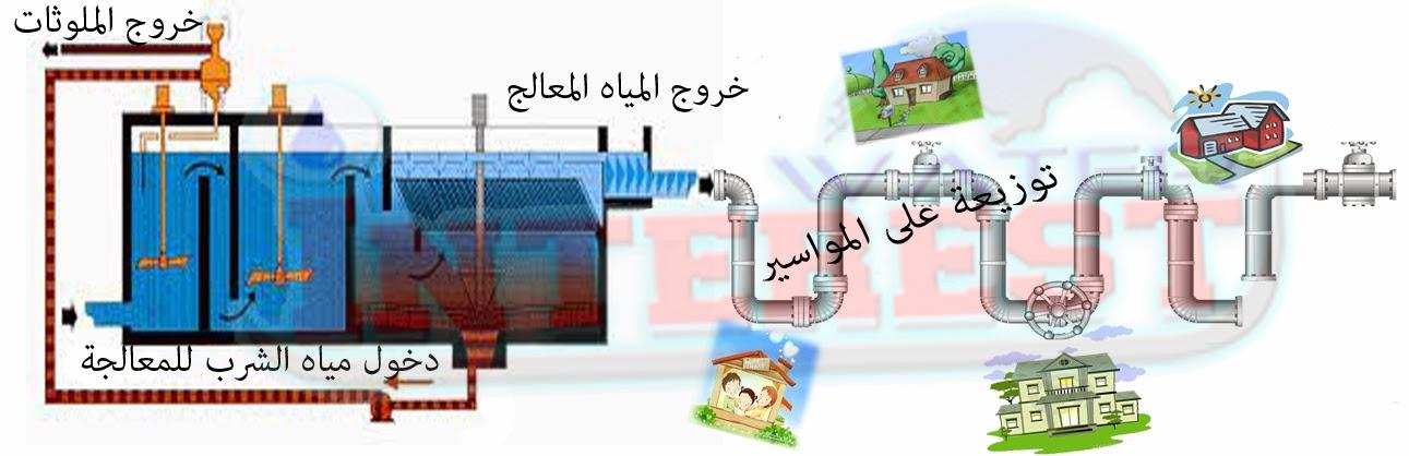 معالجة المياه