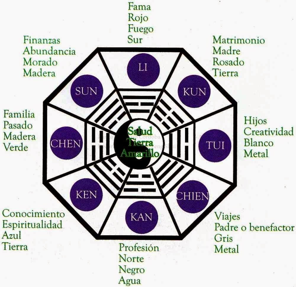 Punto sanitario feng shui colores y decoraci n for Decoracion segun feng shui 2017