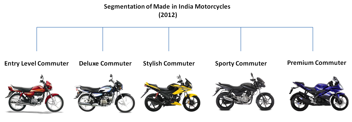 harley davidson segmentation Analysis of harley davidson case study  from a segmentation view they belong in the heavyweight motorcycle market and are particularly strong.