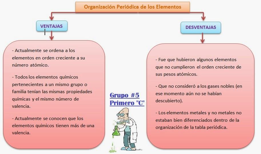 Grupo 5 primero c bgu mediante un esquema explica las ventajas y desventajas en la organizacin peridica de los elementos qumicos urtaz Choice Image