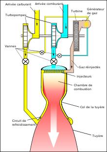 Moteur cryog niques for Chambre de combustion moteur