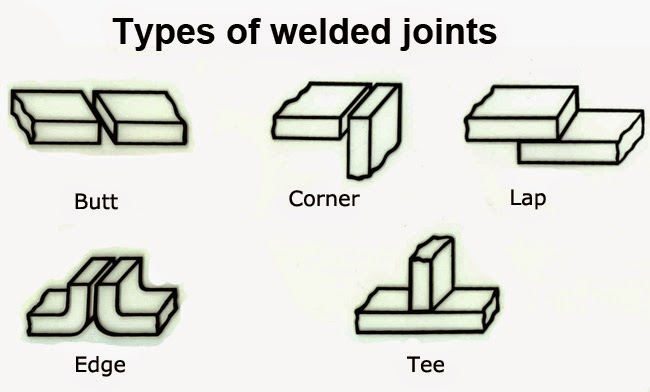butt joint, corner joint, lap joint, tee joint and edge joint