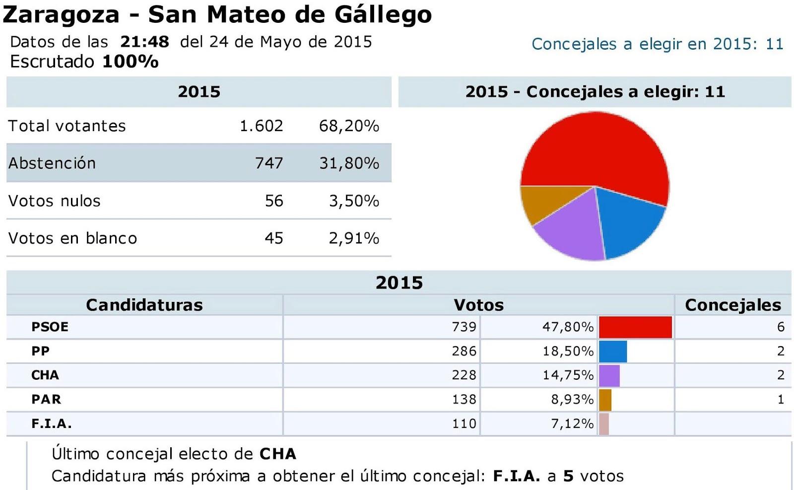 El blog de san mateo de g llego nueva legislatura y nuevo - El tiempo en san mateo de gallego ...