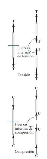 fuerzas internas de una estructura