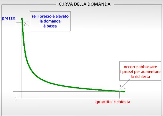 andamento prezzi rispetto alla domanda