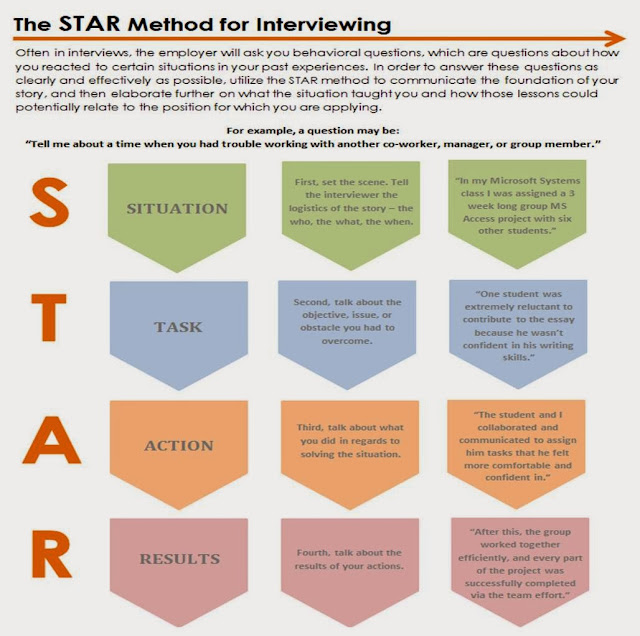 Oakland University Career Services The Star Method For