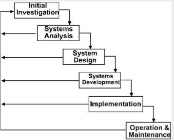 systems development life cycle and information Sdlc (software development life cycle) includes a plan for how to  testing of  each release feeds back info that's incorporated into the next.