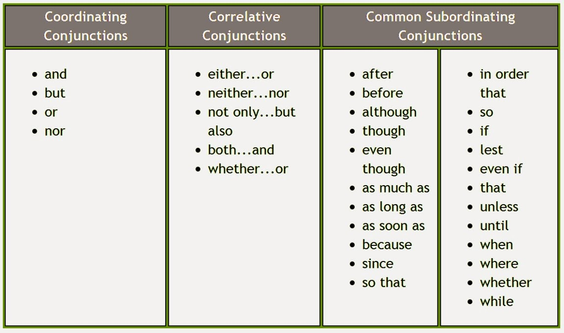 how to use subordinate conjunction in a sentence