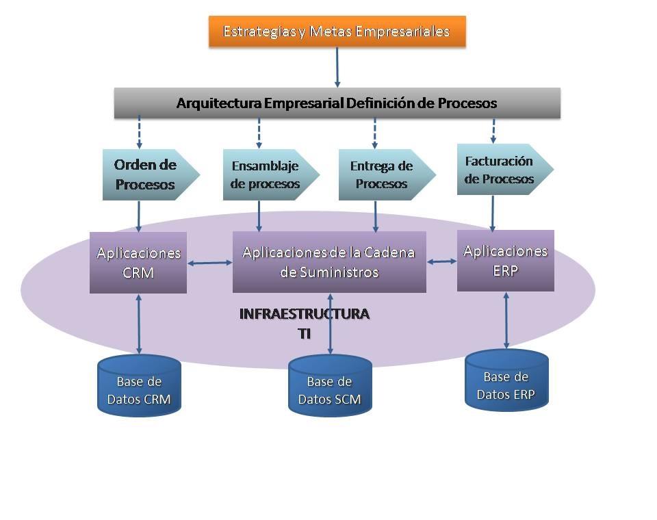 Bibasi s a facilitar la creaci n de conocimiento en el ice for Mapeo de procesos ejemplo