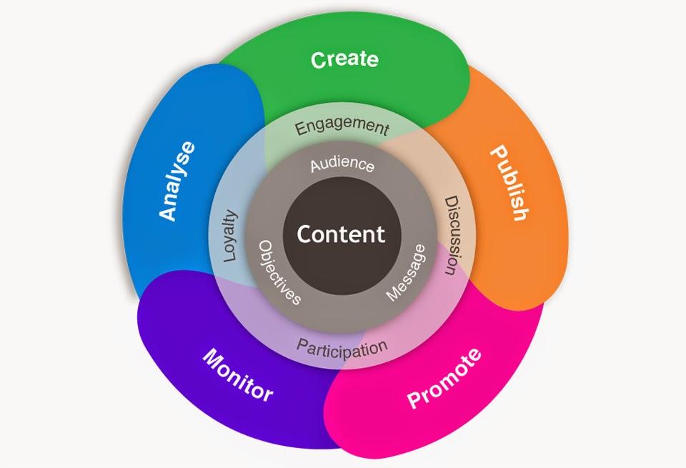 Digital Marketing Indore   Aquarian resources