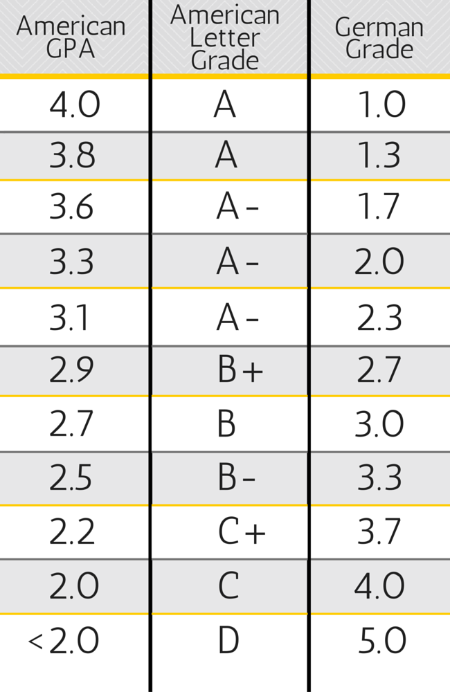 American to German Grade Conversion Welcome to Germerica – Gpa Chart