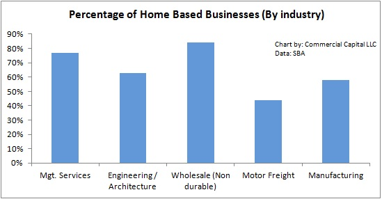 percentage of home based businesses by industry