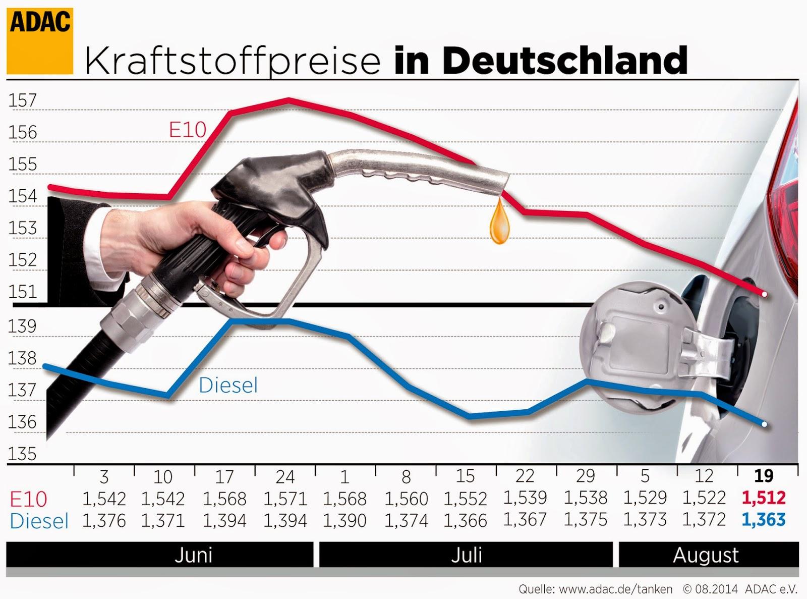 Kraftstoffpreise in Deutschland (20.08.2014). - Grafik: ADAC