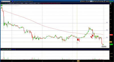 15 минутный график фьючерса на нефть WTI