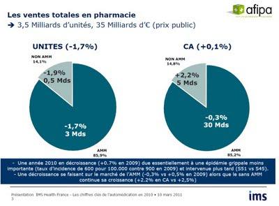 ventes totales en pharmacie en France en 2010 afipa ims health