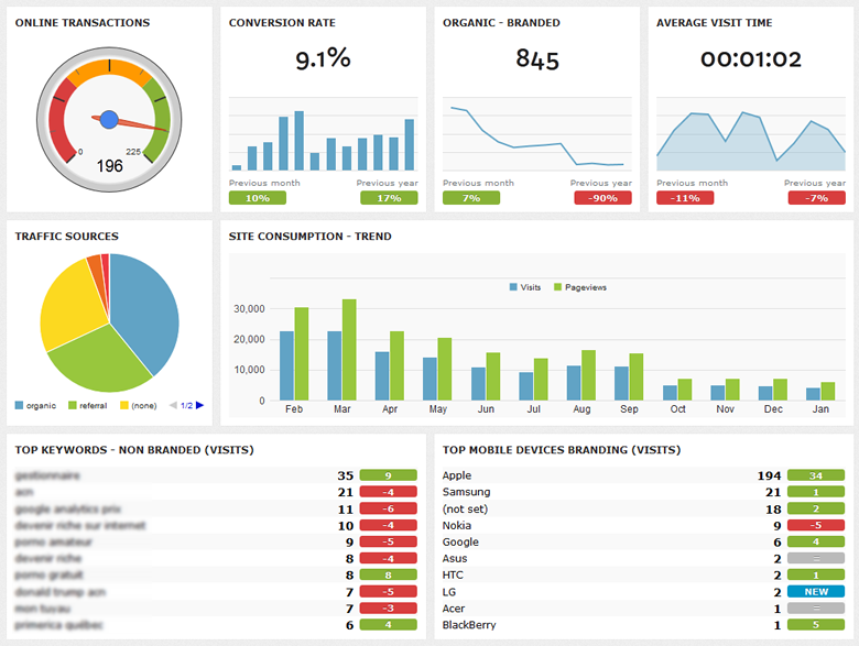 Google Analytics Visual Dashboard And Reports Creation