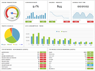 analytics dashboard and reporting