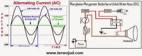 Arus AC-DC