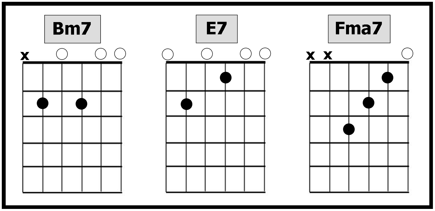 Guitar tab songs 2015 in the last two lines the bridge there are two instances of rapid chord changes from am g fma7 each chord is only played one beat or strum hexwebz Image collections