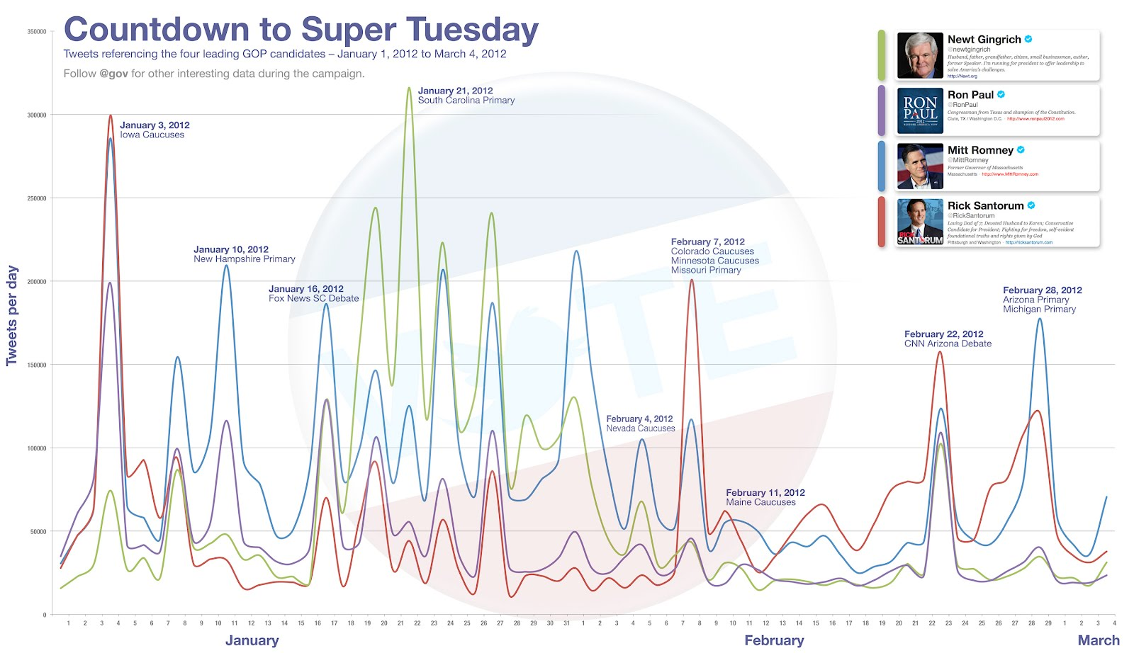 final%2Bsuper%2Btuesday Twitters Super Tuesday Countdown reveals the rise and fall of GOP candidates