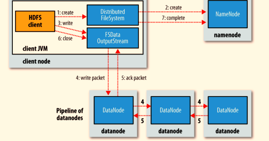 How to Write a MapReduce Program Using the Hadoop Framework and Java