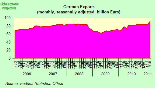 german economy 2004 2011 The czech republic is a small open economy with a very high ratio of export in goods to gross domestic product (gdp), relatively speaking according to data from the czech statistical office (czso, 2012) the ratio reached almost 75% in 2011, whereas more than 32% of czech exports went to germany in the same year.