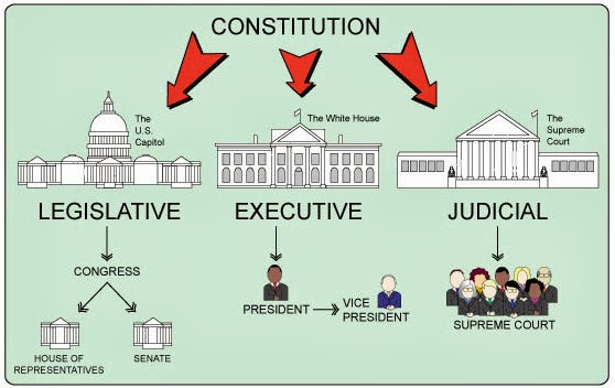 how the three branches of american View notes - three branches of american government from cfa 423 at harvard arm of government takes its responsibility without overlapping to other arms the.