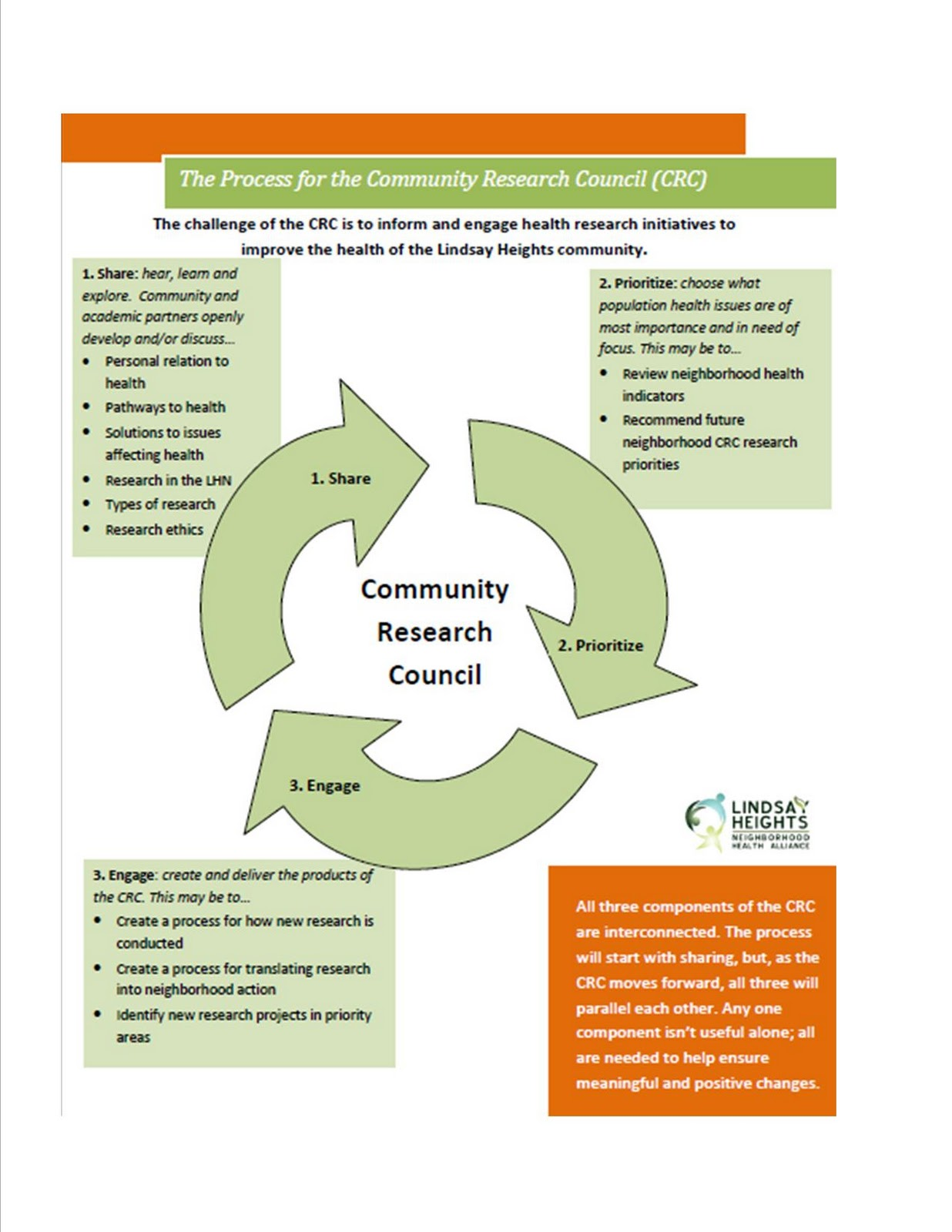 community and population health task i The guide to community preventive services (community guide) is led by the independent task force on community preventive services and is supported by cdc within the epidemiology program office's division of prevention research and analytic methods.