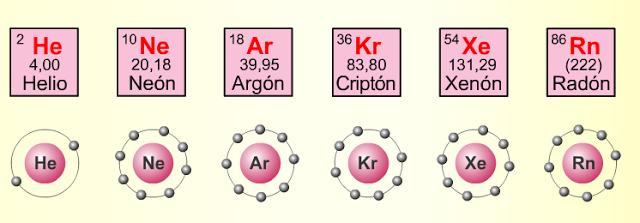 Gases nobles respondan la siguiente pregunta cual es la razn de que los gases nobles sean monotomicos y que otros elementos qumicos como el hidrgeno oxigeno y urtaz Gallery