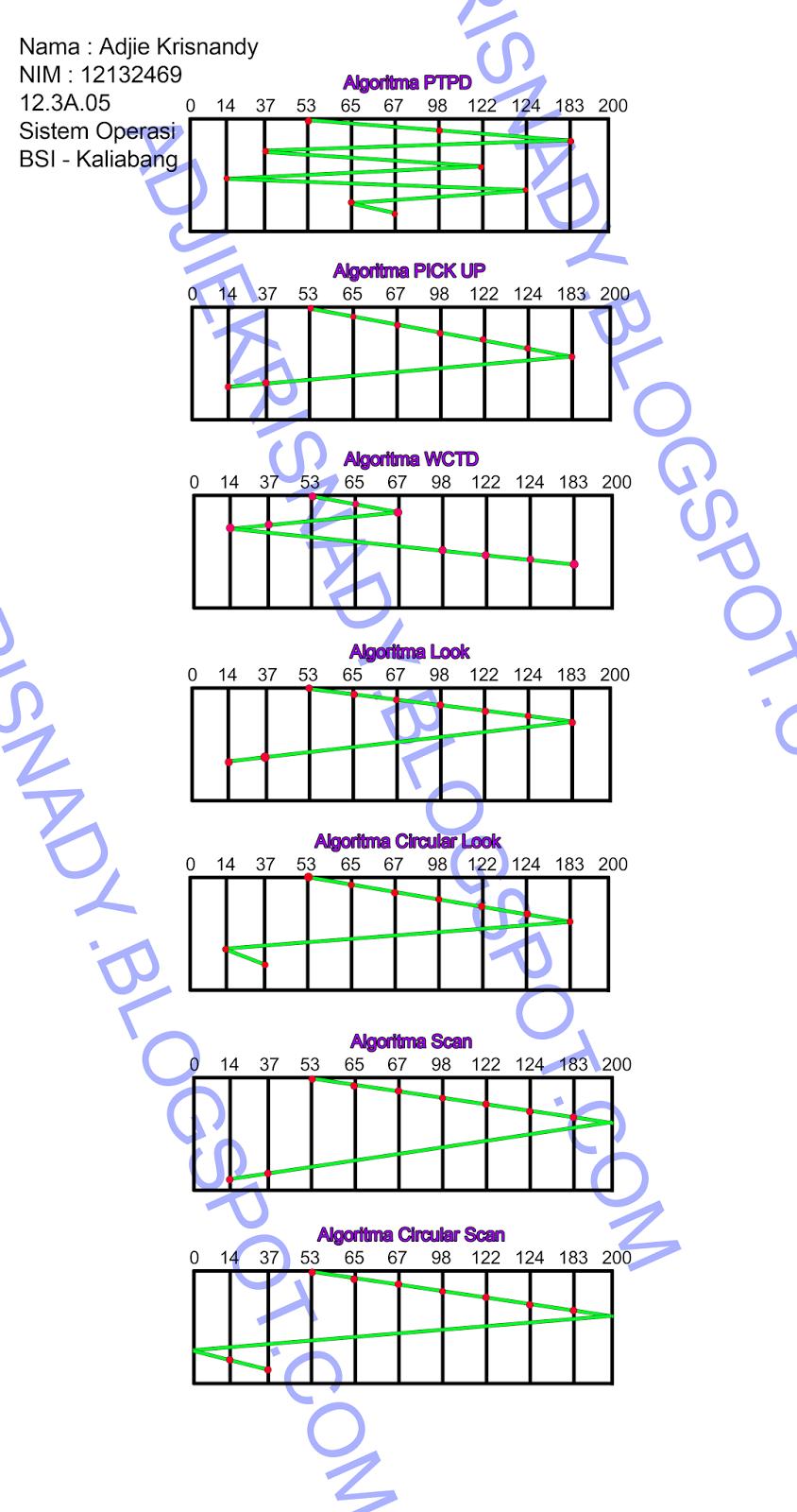 Perang Coc Tugas Sistem Operasi Slide 4 7 Algoritma Bsi