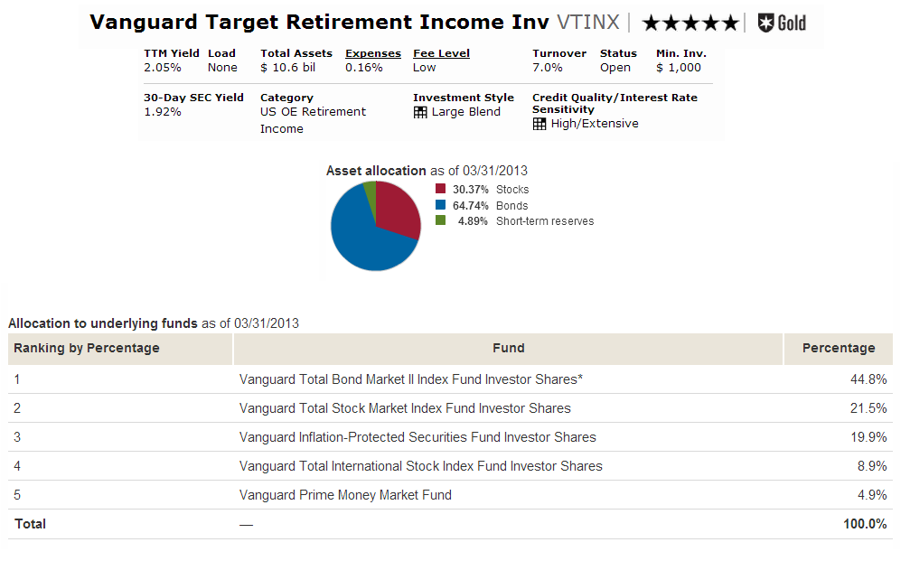 Rbc retirement calculator vanguard in