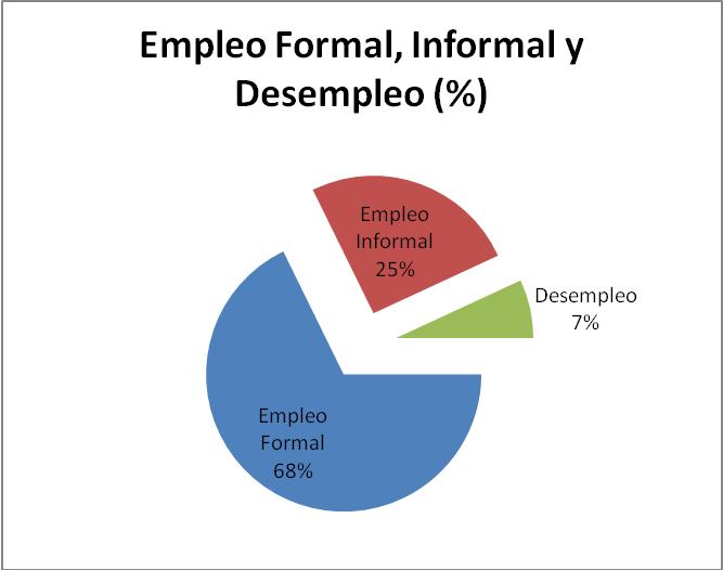 estadisticas de empleo y desempleo: