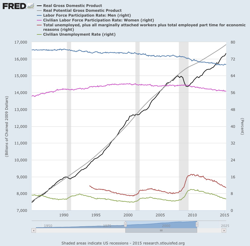 The US economy in one chart